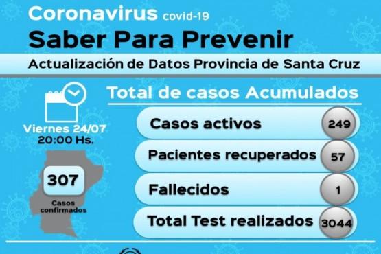 Cornavirus: 307 casos positivos en la Provincia