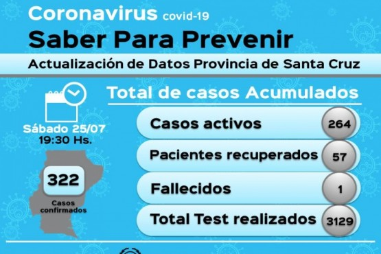 Coronavirus: 264 casos activos en la Provincia