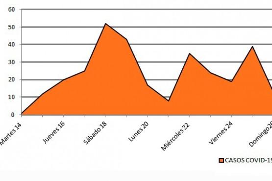 Desde el martes hasta hoy hubo 310 casos.