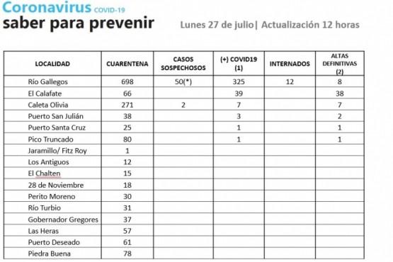 Santa Cruz registra 318 casos activos de Coronavirus