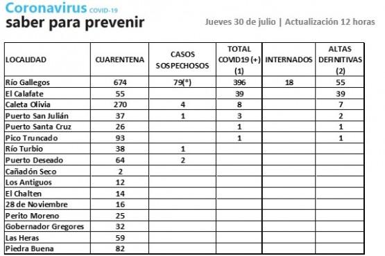 Son 340 los casos activos de Coronavirus en Santa Cruz