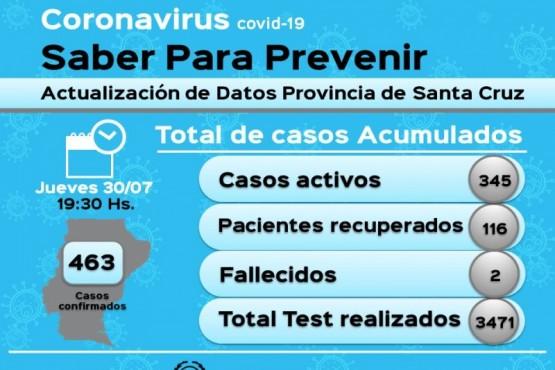 Coronavirus: 116 pacientes recuperados