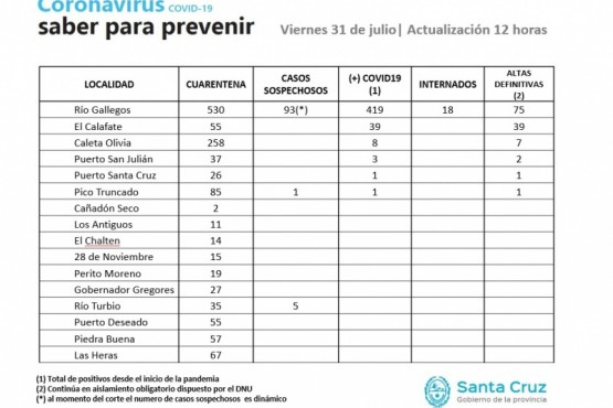 Coronavirus: 125 personas negativizaron al virus