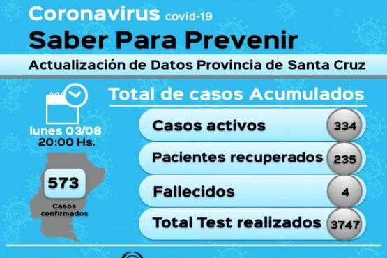 Coronavirus: Santa Cruz suma seis nuevos casos