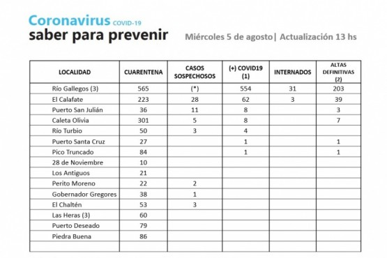 Coronavirus: Se registraron nueve casos más en Río Gallegos