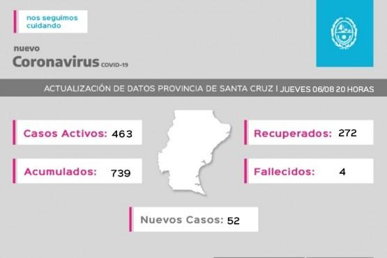 Coronavirus: 272 pacientes recuperados