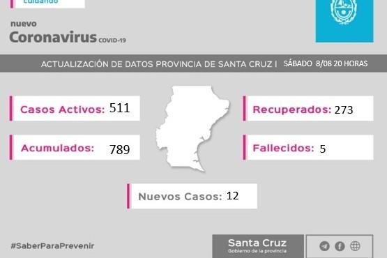 Coronavirus: 511 casos se encuentran activos en la provincia