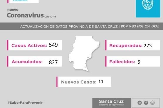 Coronavirus: 11 nuevos casos en Río Gallegos