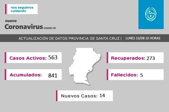 Son 488 los casos activos de Coronavirus en Río Gallegos