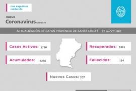 Coronavirus: La Provincia tiene 1760 casos activos