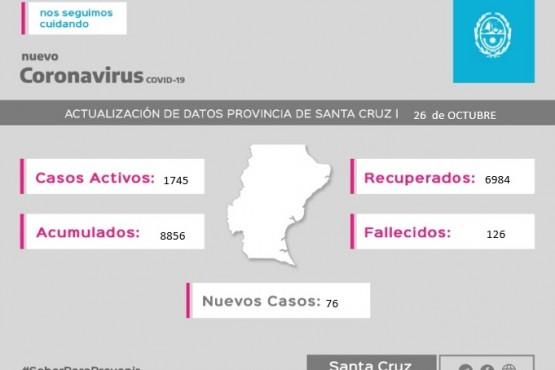 Coronavirus: 1745 casos activos en la provincia