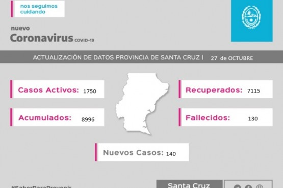 Coronavirus:  Se registraron 140 casos positivos