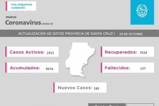 Coronavirus: Se registraron 245 casos nuevos