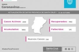 Coronavirus: La provincia registró 218 casos nuevos