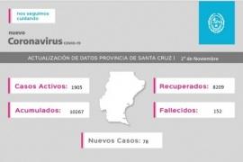 Coronavirus: Se registraron 78 casos nuevos