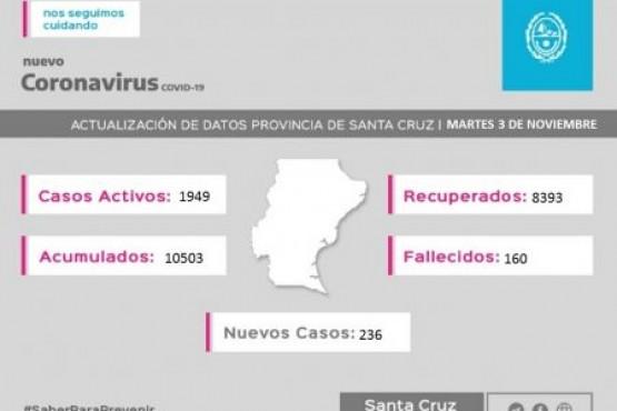 Coronavirus: 236 casos nuevos en la Provincia