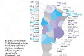 En cuarentena crecieron un 18% las llamadas al 144
