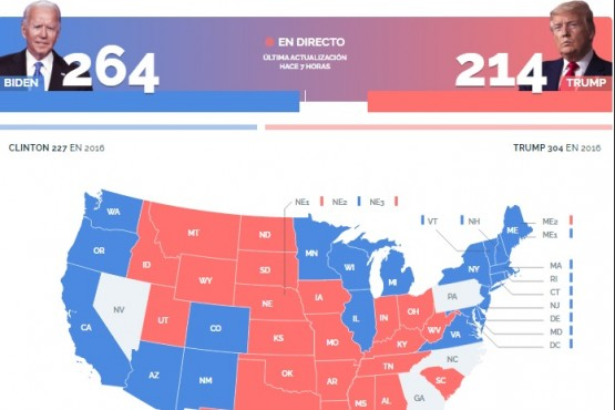 Elecciones en Estados Unidos: Biden acaricia la presidencia y Trump denuncia fraude