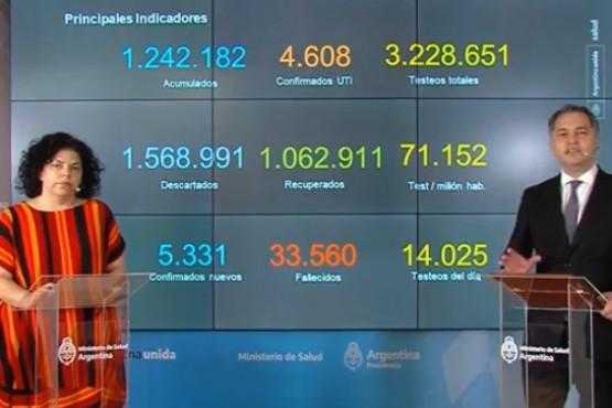 Covid en Argentina: 212 nuevas muertes y 1.062.911 altas totales