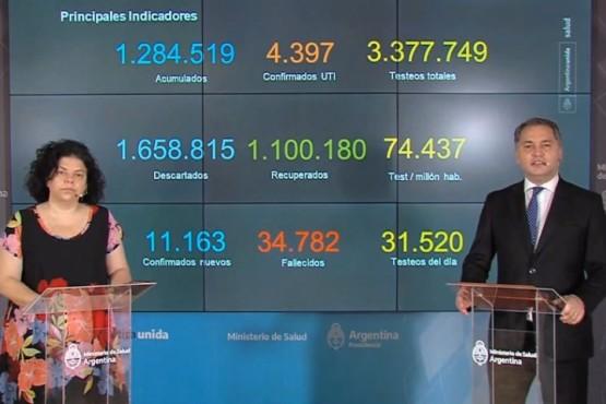 Ya son 1.100.180 los recuperados de Covid-19 en Argentina