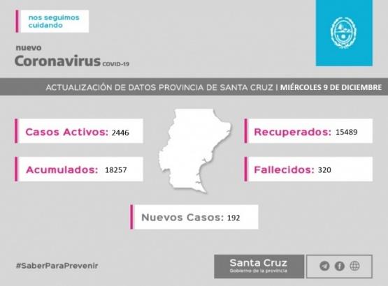 Santa Cruz| Se confirmaron 192 nuevos casos de Coronavirus