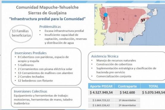 Más de 29 millones de pesos para proyectos productivos en Chubut