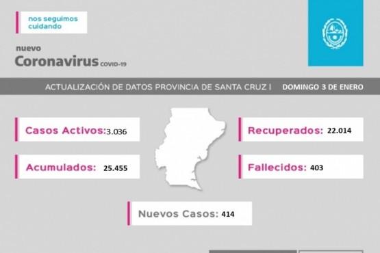 Santa Cruz| Coronavirus: 414 casos nuevos