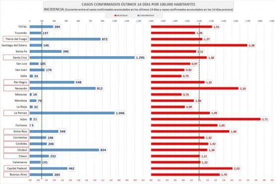Santa Cruz con complicadas estadísticas por COVID-19