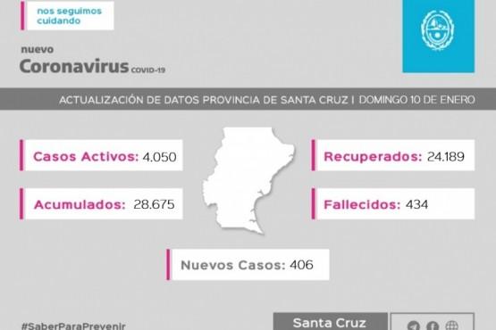 Santa Cruz| Coronavirus: Se registraron 406 casos nuevos