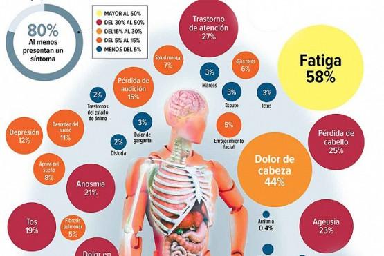 En el estudio, basado en más de 18.000 publicaciones de análisis médicos, se estimó la prevalencia de 55 efectos a largo plazo en 47,910 pacientes.