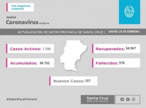 Santa Cruz sumó 175 nuevos casos de coronavirus