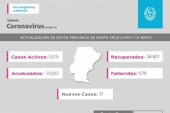 Coronavirus: Se registraron 51 casos nuevos