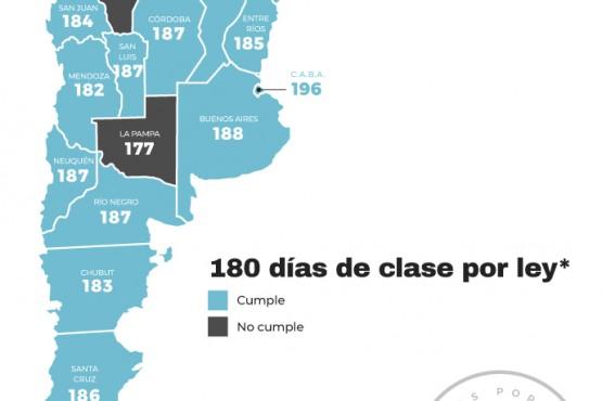 Cinco provincias planificaron menos de 180 días de clases durante 2021.