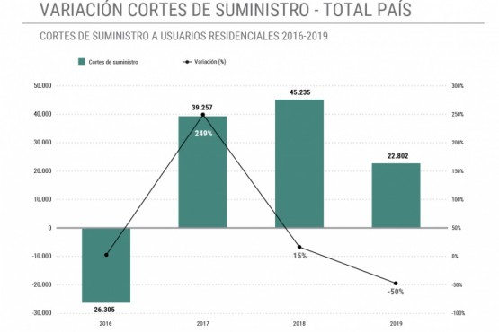 Tarifas desde el 2016 generaron  aumento en los cortes de suministro de gas residencial