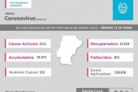 Coronavirus: Se registraron 152 casos nuevos